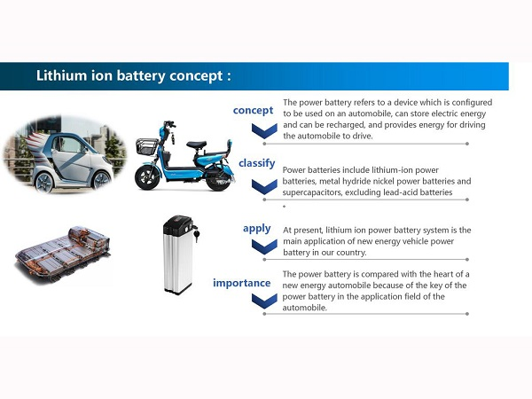 Classification and technological development of power lithium-ion