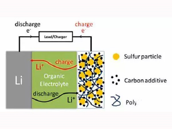 Composition of negative electrode material for power lithium-ion battery