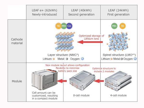 The working principle and structure of power lithium-ion battery