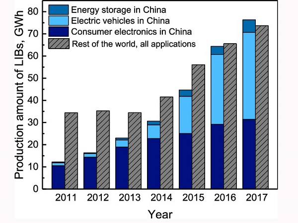 Development status of China's power lithium-ion battery industry